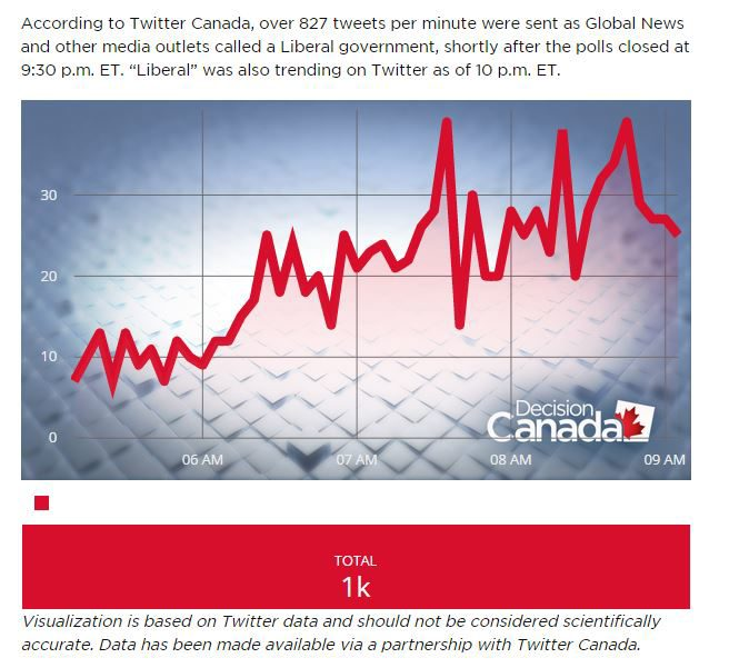 http://globalnews.ca/news/2286560/liberals-take-over-twitter-as-majority-government-called/