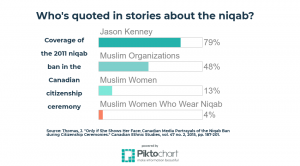 niqab, study, infographic, quote, Jason Kenney